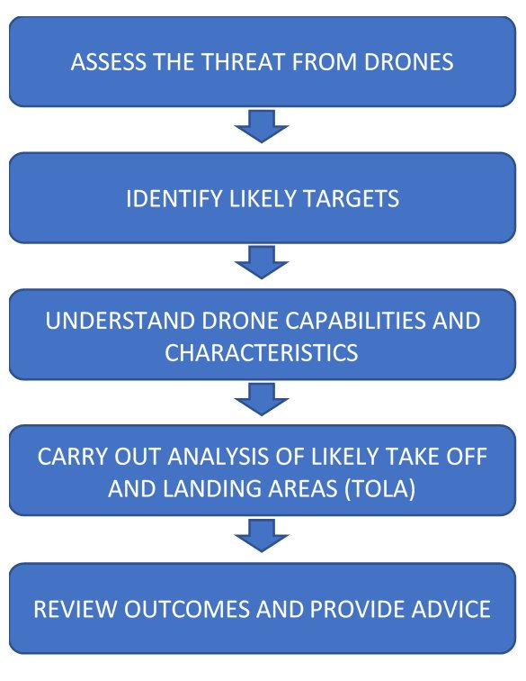 Threat Evaluation and Drone Vulnerability Assessmments