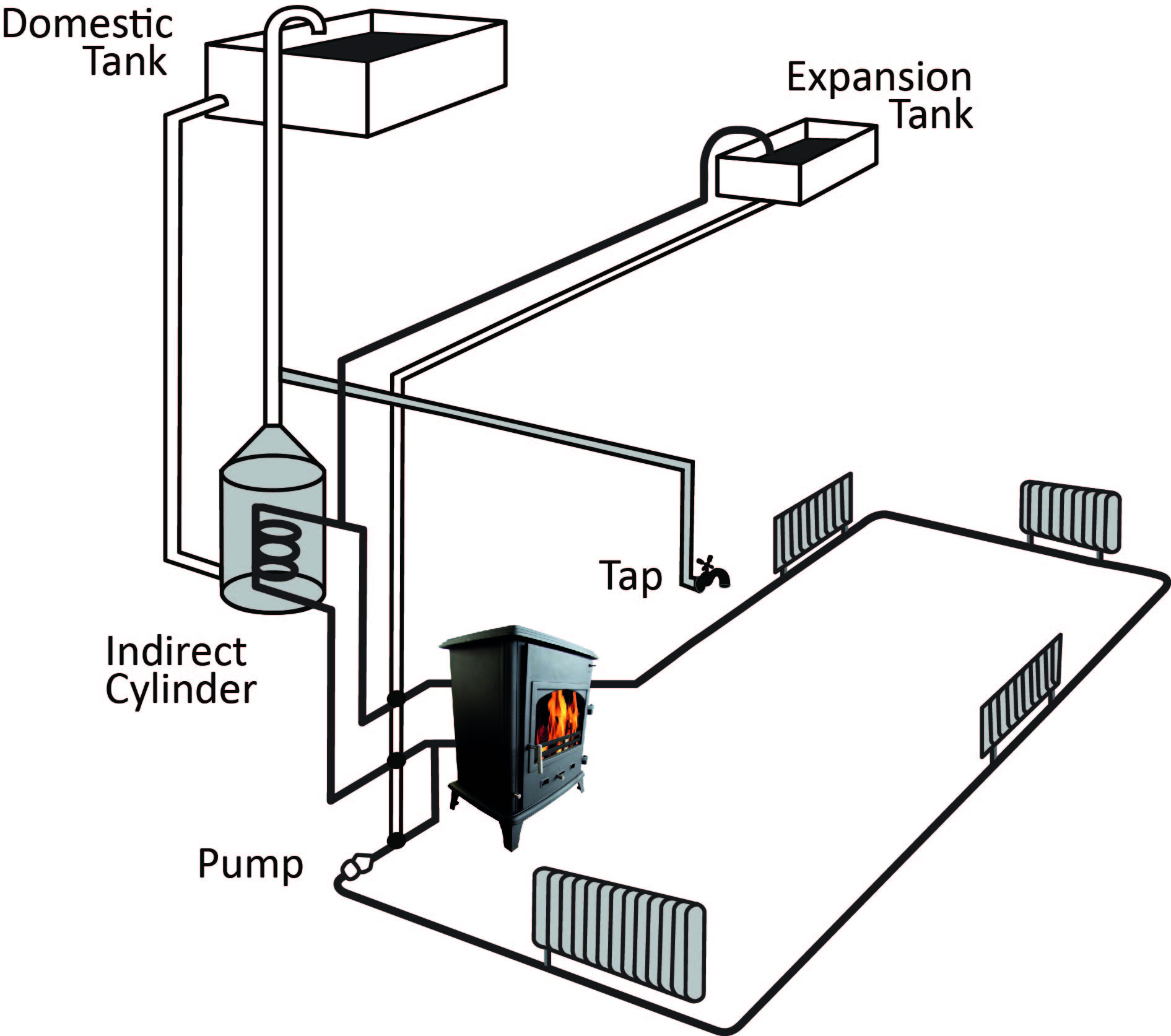 Boiler Insert Stove