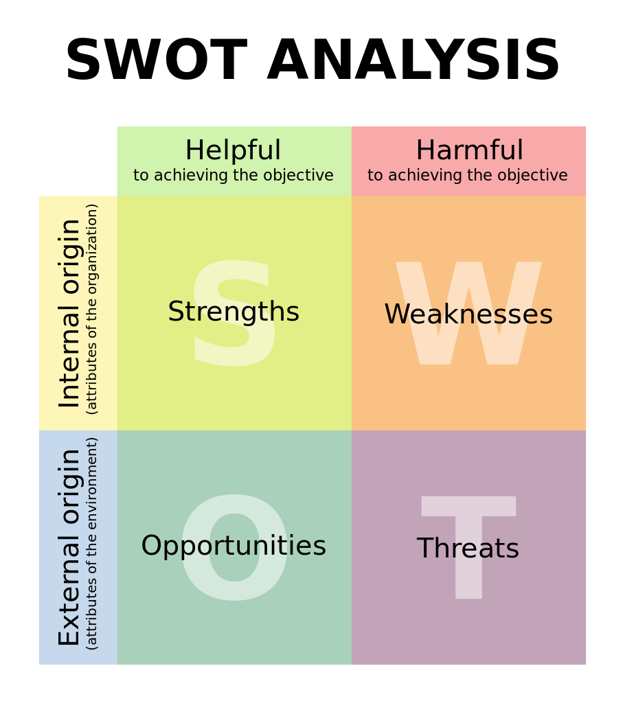 swot20matrix.png