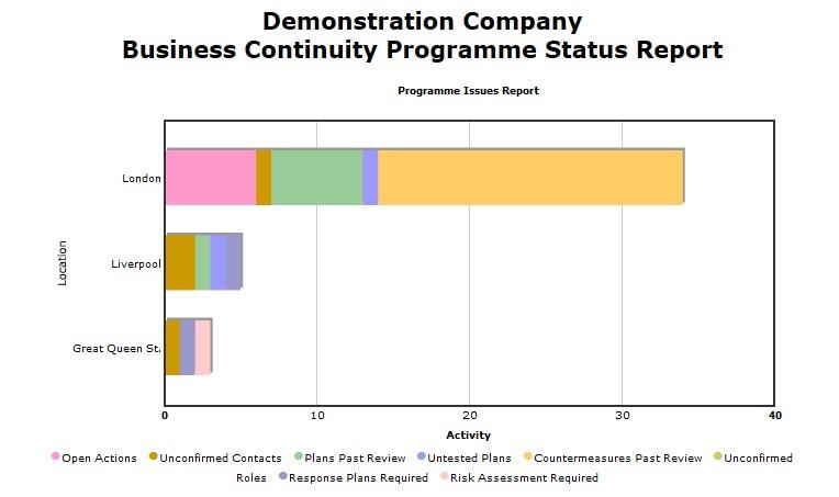 VirtualBCM Programme Status Report
