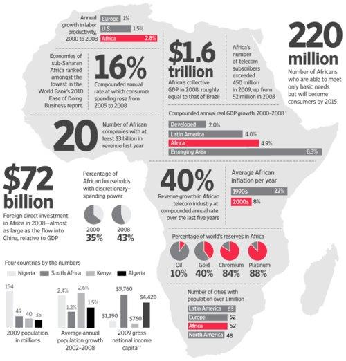 Africa's proven track record 2014