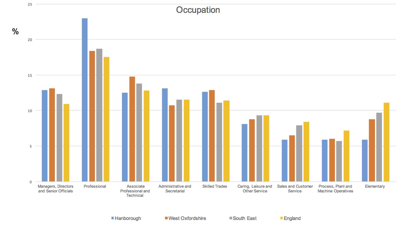 Hanborough Qualification Stats