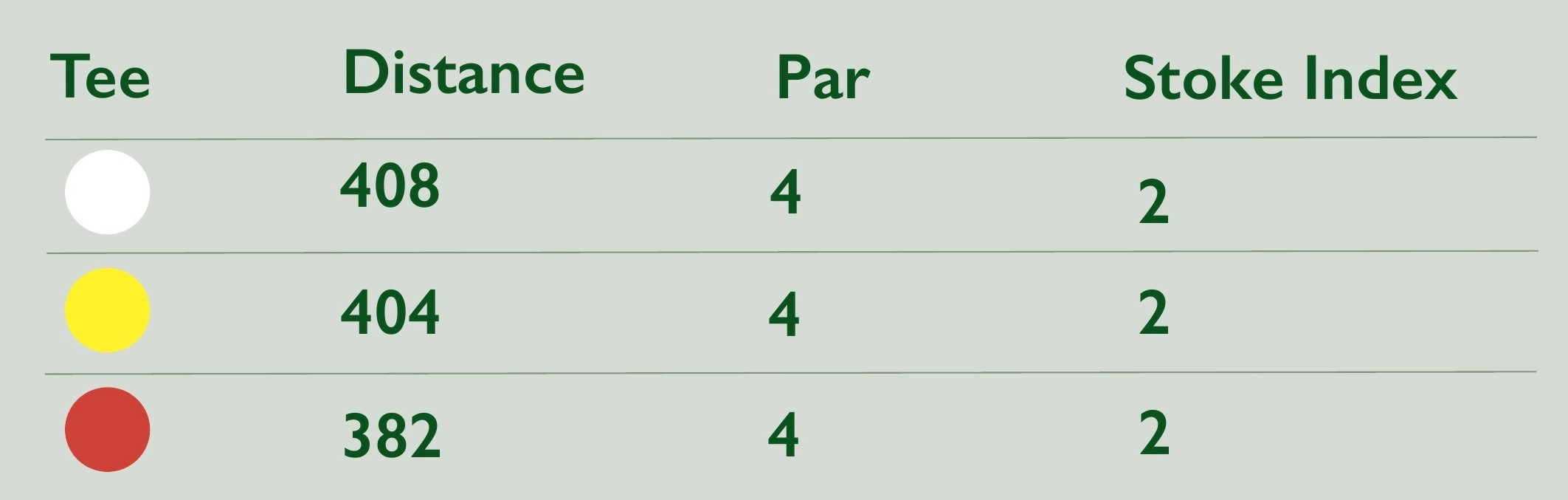 14th hole stats at Newton Stewart Golf Club