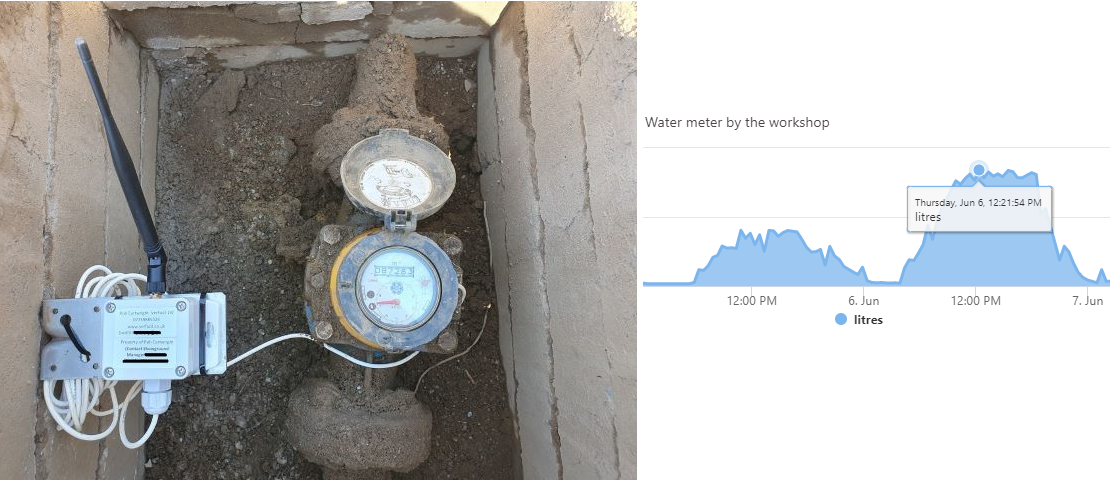 Blog 2 image water meter sensor and consumptionpng