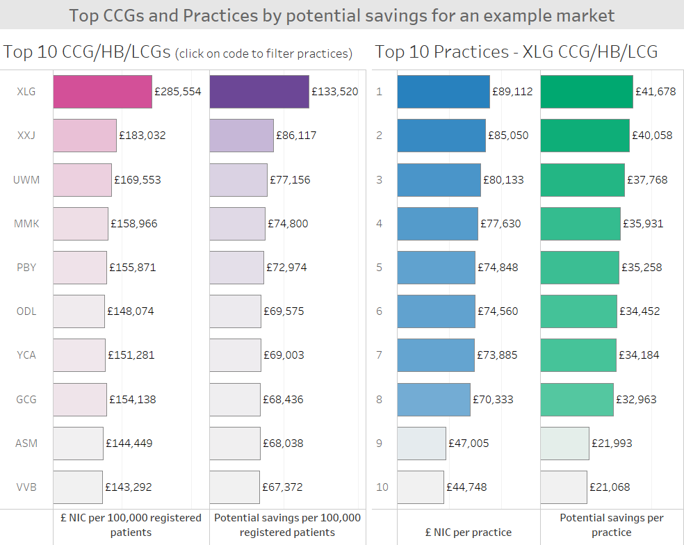 Cost savings on Category C drugs by CCG and GP Practice