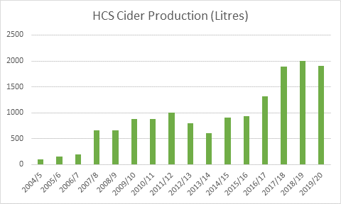 Cider Production