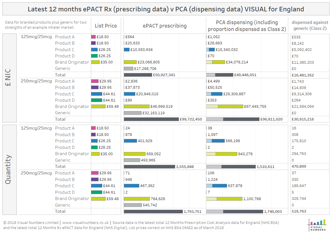 ePACT v PCA visual with drug tariff info