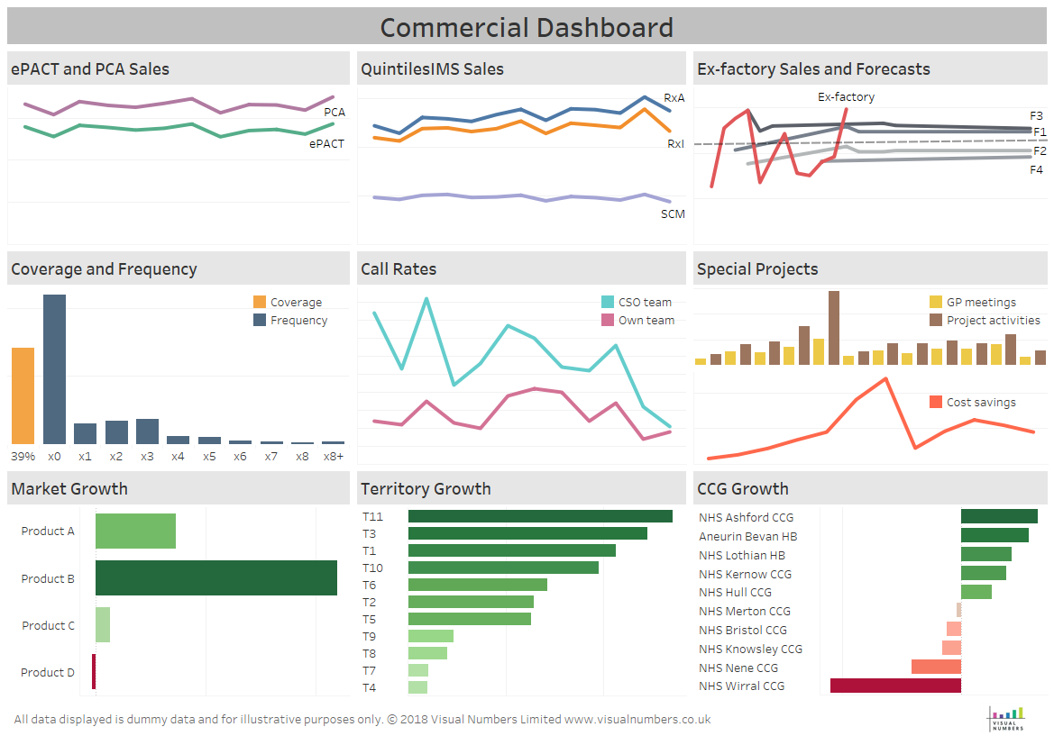 Visual Numbers – Data Visualisation & Simplifying Data