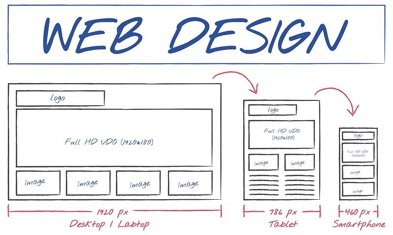 Salcombe Design Company Build E-Commerce Websites In Devon and Across the UK 2jpg