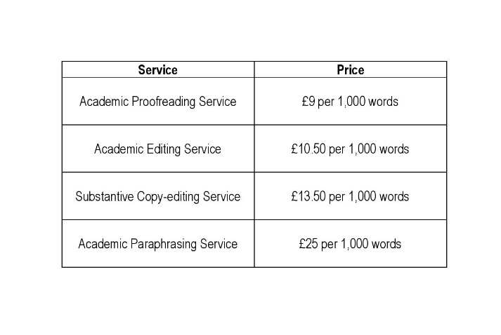 affordable proofreading and editing services