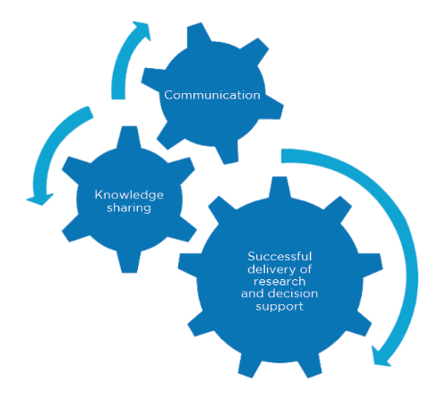 Cogs: Communication. Knowledge Sharing. Successful delivery of research and decision support