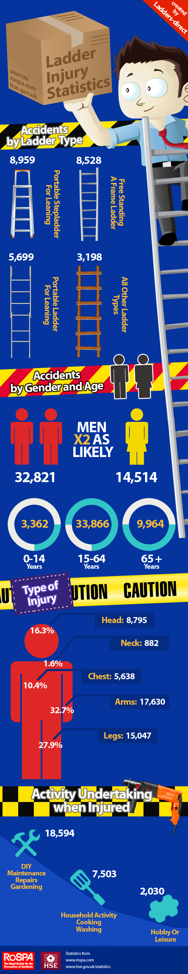Ladder Injury statistics in the UK